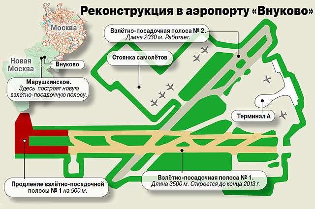 взлетные полосы Внуково