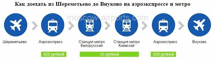 Схема проезда из Шереметьево во Внуково на аэроэкспрессе и метро