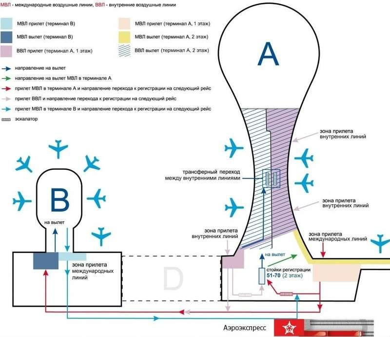 Схема переходов между терминалами