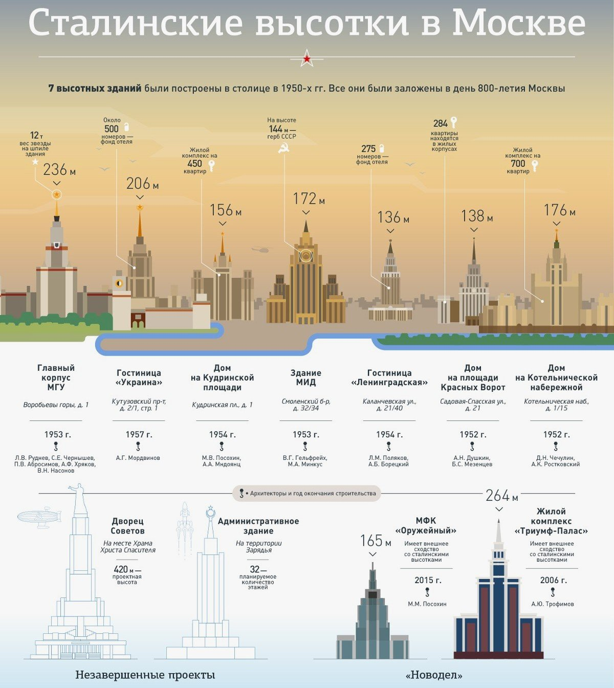 Сталинские высотки в Москве