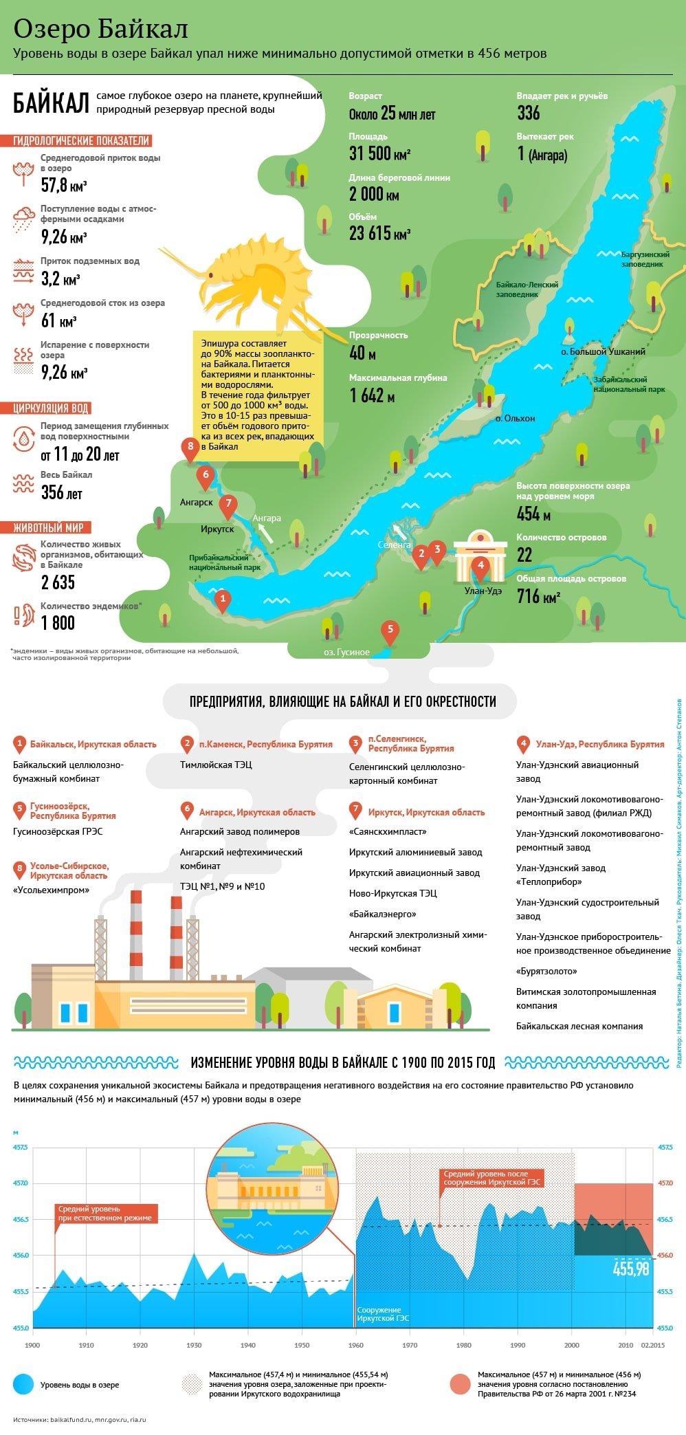 инфографика о Байкале