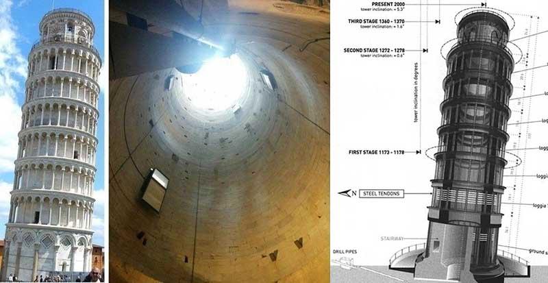 По словам технического специалиста, еще некоторое время Пизанская башня будет выравниваться, но в дальнейшем колокольня вновь начнет заваливаться.